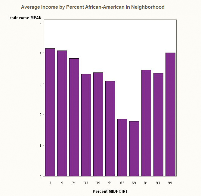 Average Income by Neighborhood Percentage African-American