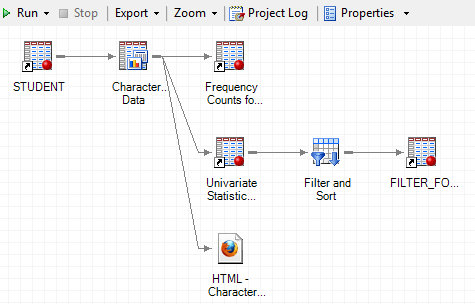 Process flow beginning with data set, including two tasks