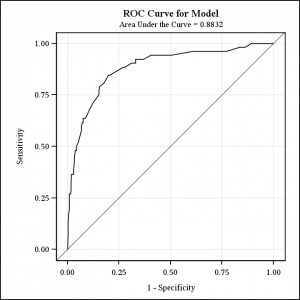 ROC curve showing high sensitivity & high specificity
