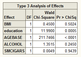 Table of Type 3 effects
