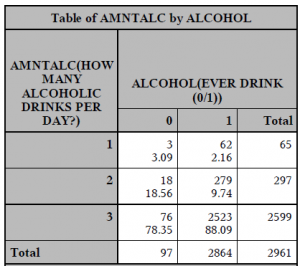 Table on alcohol consumption with no formats