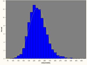 Histogram for cholesterol and normal curve