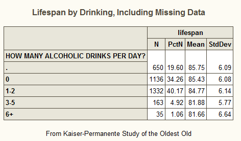 Table showing average lifespan by number of drinks per day