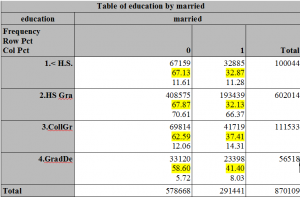 Education by marriage table