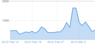 Blogger statistics