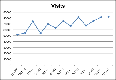 Graph of visits from November 2010 to November 2011