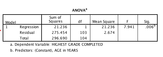 ANOVA table