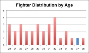 fighterbyage