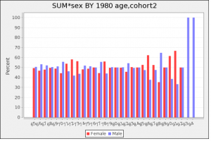 graph showing number at each age by gender