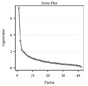Scree plot of eigenvalues
