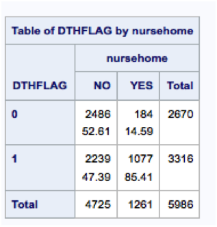 Cross-tabulation of nursing home status by dthflag