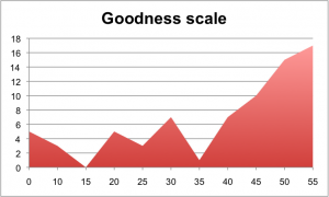Chart with peaks and valleys