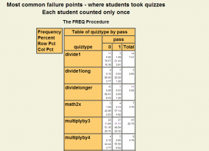 Table of quizzes by passing
