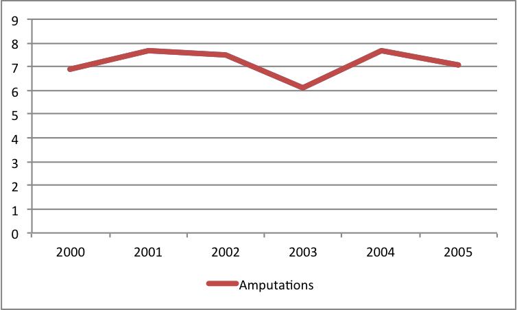 amputation chart