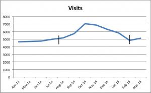 chart of web statistics