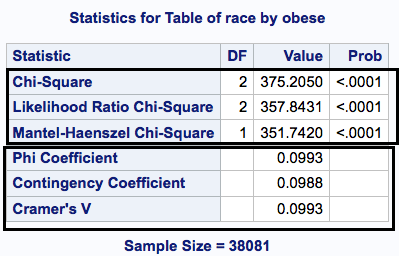 Table with chi-square statistics