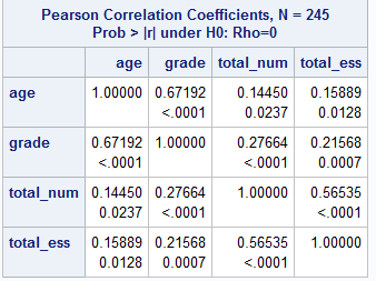 Example of correlation matrix