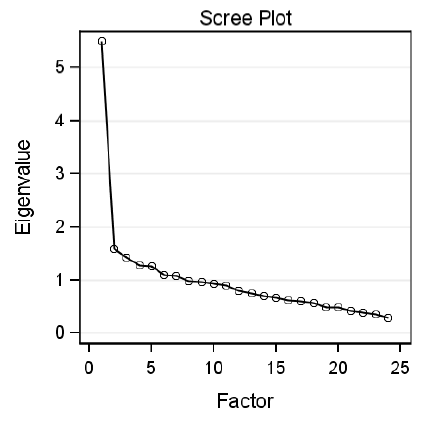 scree plot with bend in plot after second factor