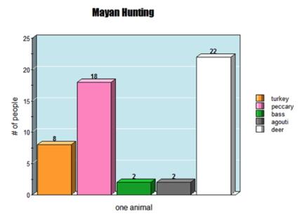 mayan_hunting_graph