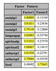 factor pattern