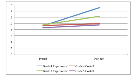graph showing increase from pretest to posttest