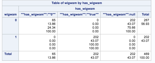 Screen shot of table of has_wigwam by wigwam values
