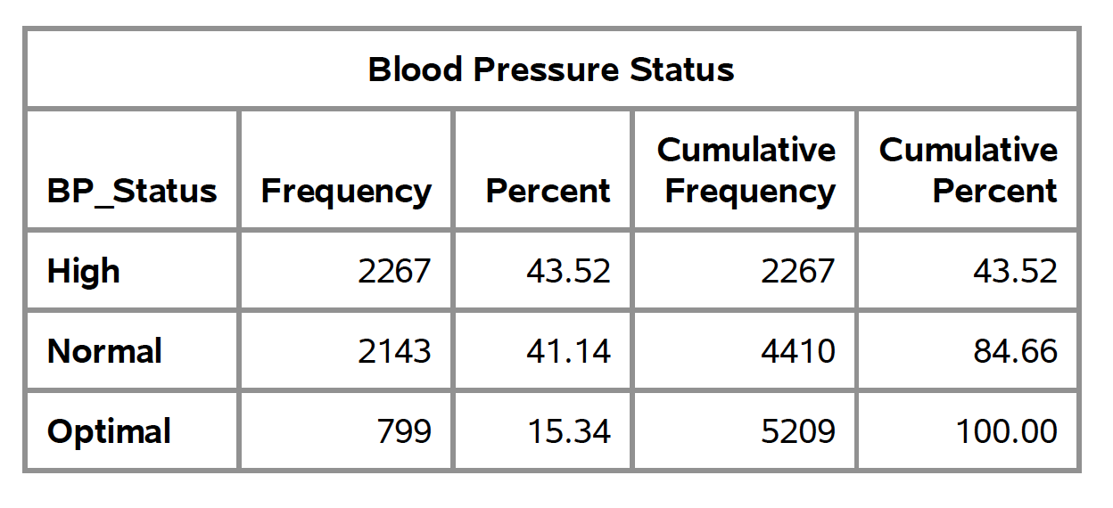 Frequency distribution of blood pressure status